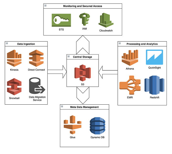 Services used for building a Data Lake on AWS