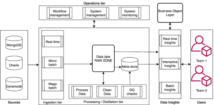 Logical Architecture for any Data Lake