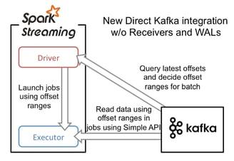Direct Stream