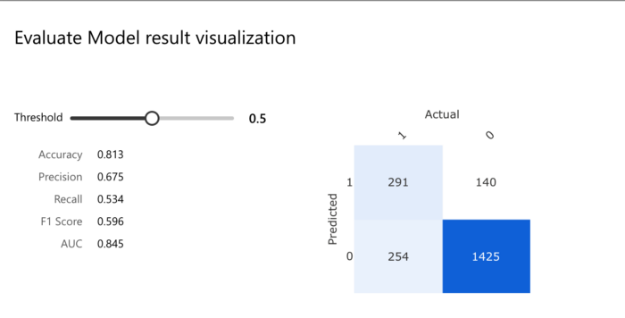 Evaluate Model Result Visualization