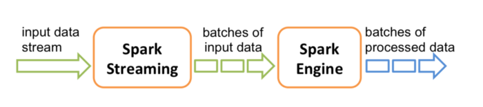 Spark Streaming Processing