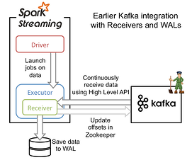 Spark Streaming Receiver Based Streaming