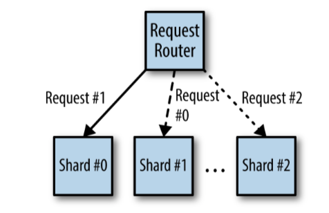 Request Router