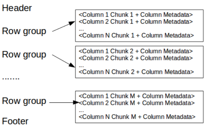 Parquet file format in Hadoop