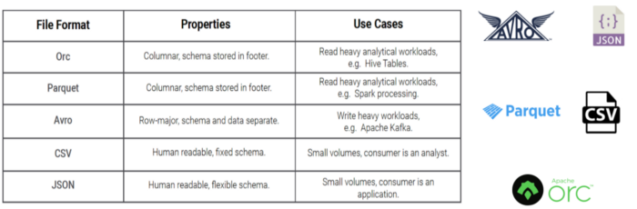 Open data formats on S3