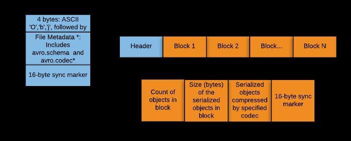 AVRO data structure format