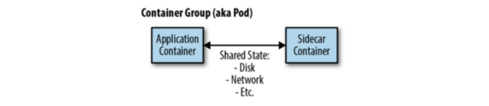 Container Group