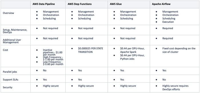 AWS Step Function vs AWS Data Pipeline vs AWS Glue vs Apache Airflow