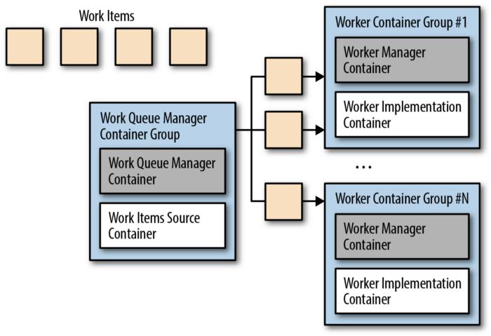 Work Queue Pattern
