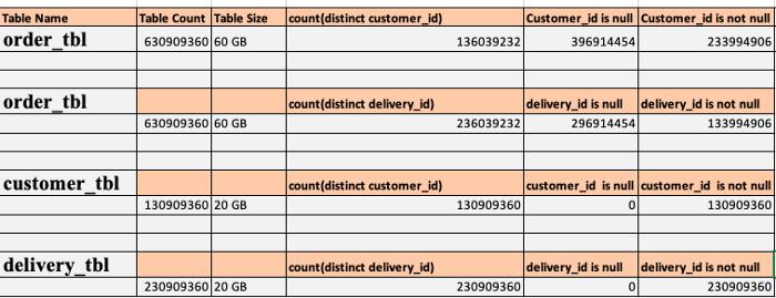Table 2- Tables having skew data in spark