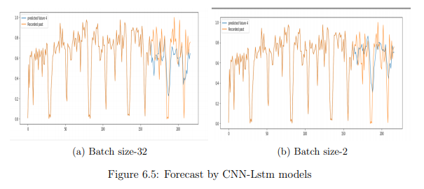 Forecast by CNN-Lstm Models