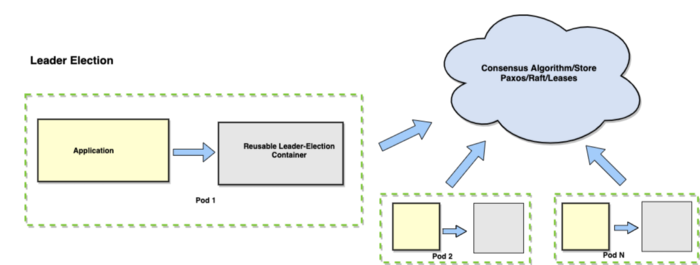 Leader Election Pattern