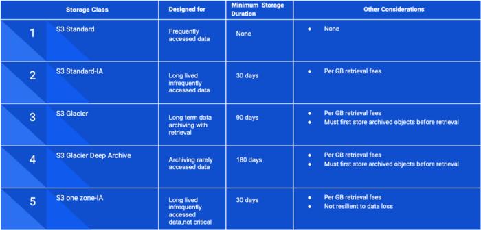 Different S3 storage classes