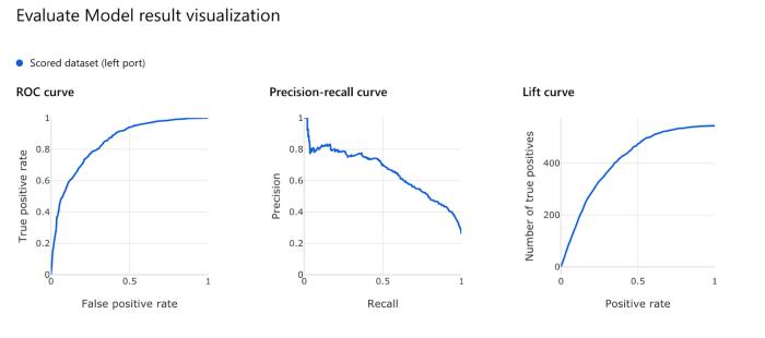 Performance Based On Different Evaluation Metrics