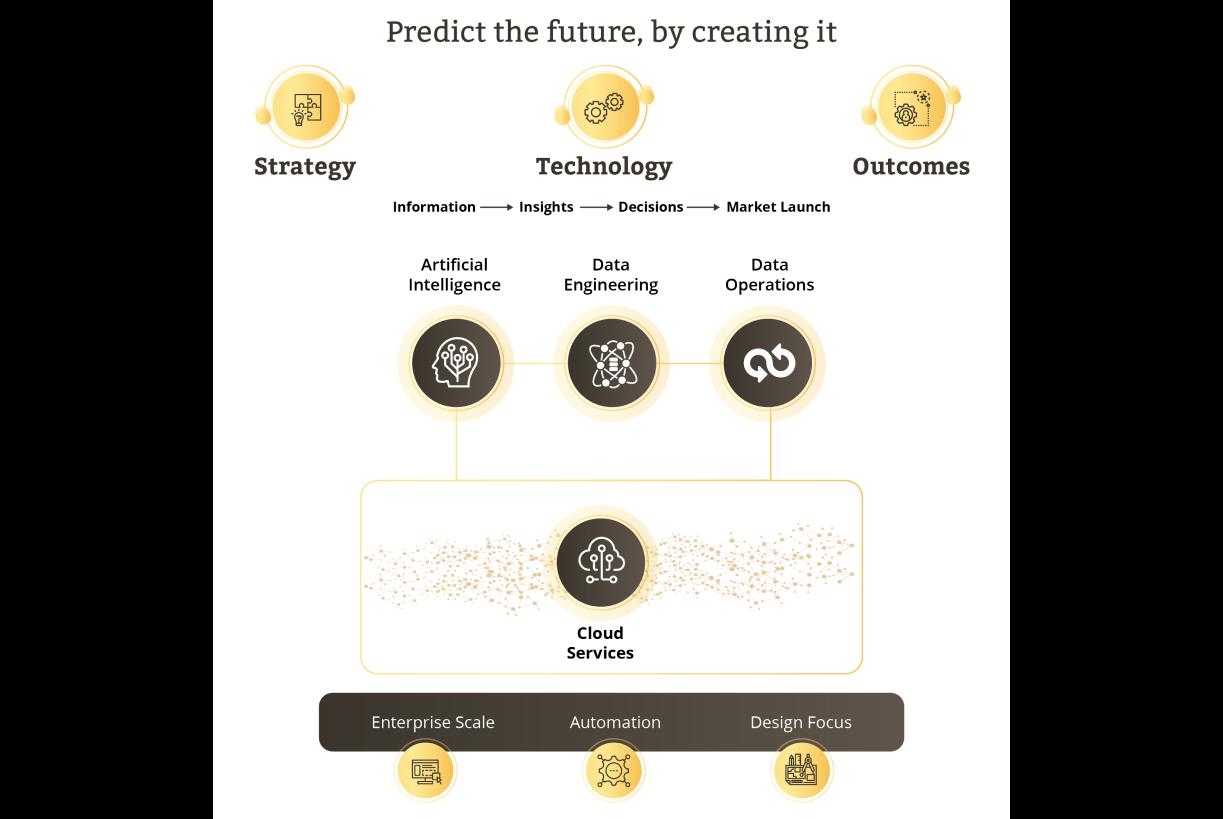 Enterprise Transformation Roadmap