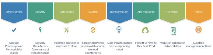 blog_data migration 2