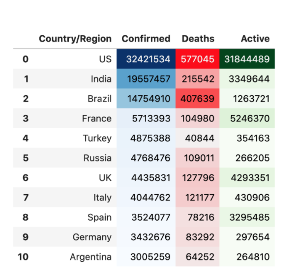 Top 10 countries affected