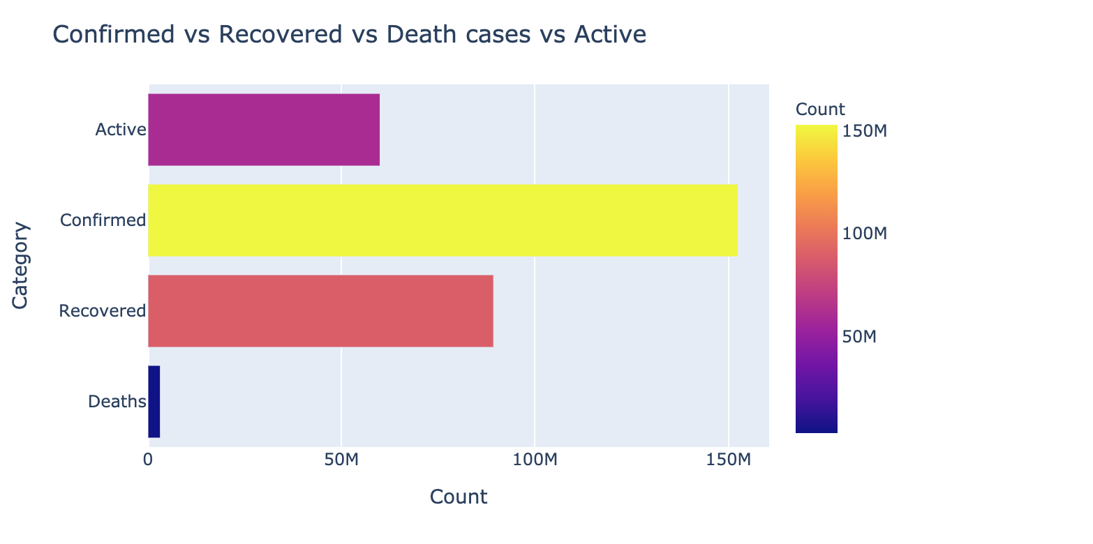 Confirmed vs Recovered Vs Active and Deaths