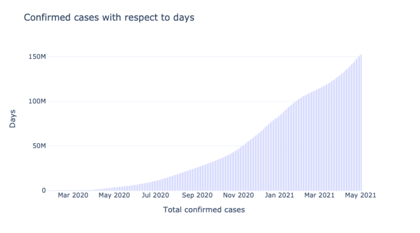 Confirmed based on Days (Months)
