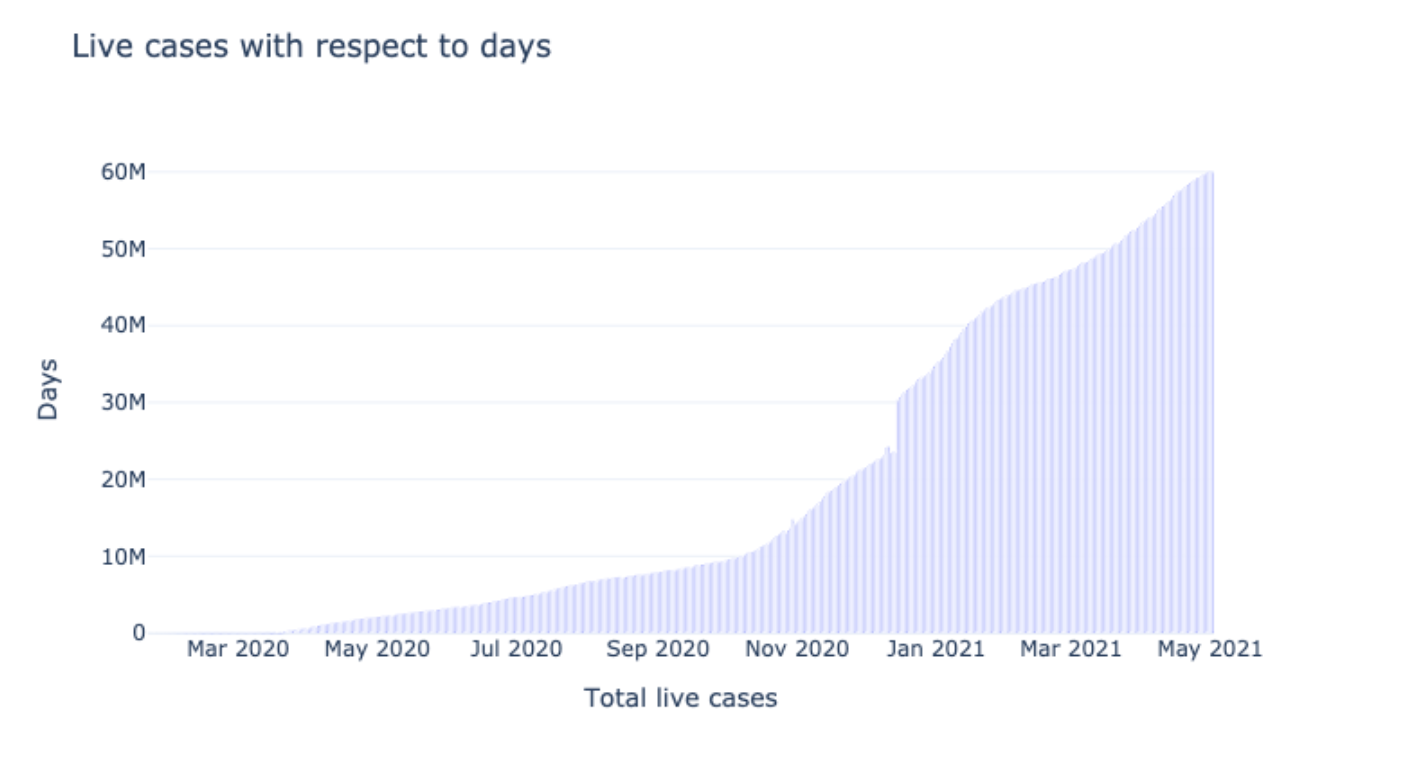Active cases based on Days