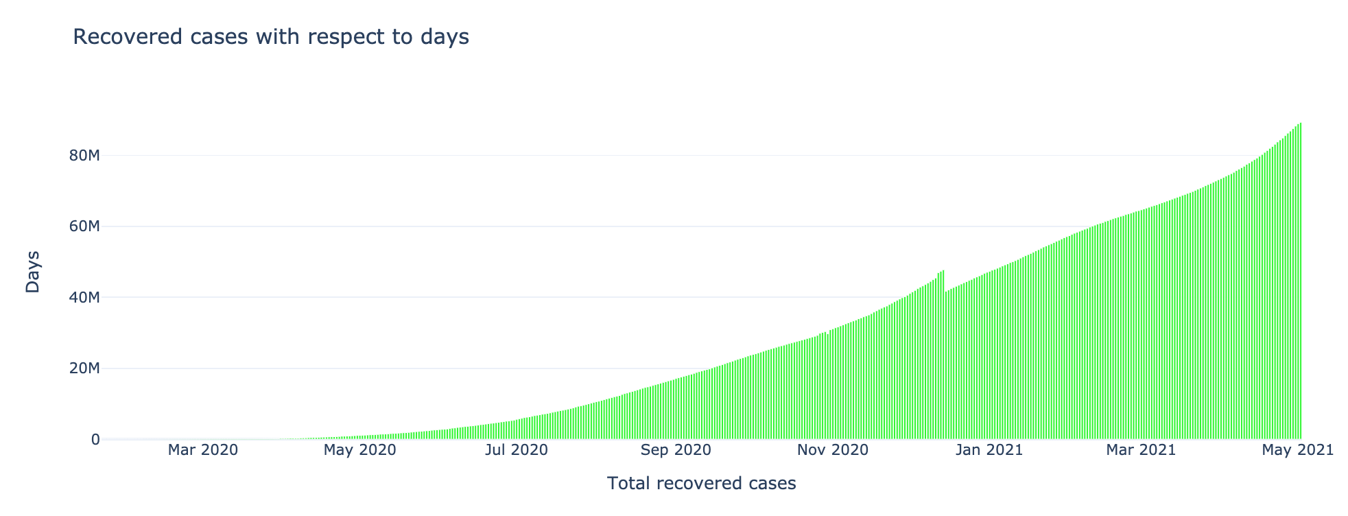 Recovered cases with respect to Days