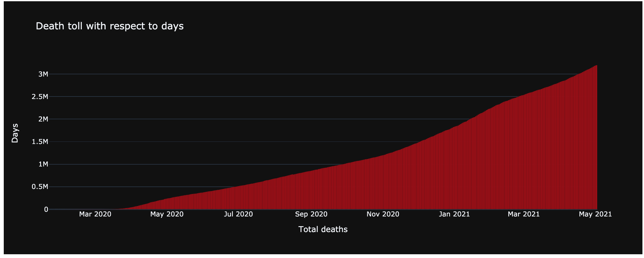 Death toll based on Days