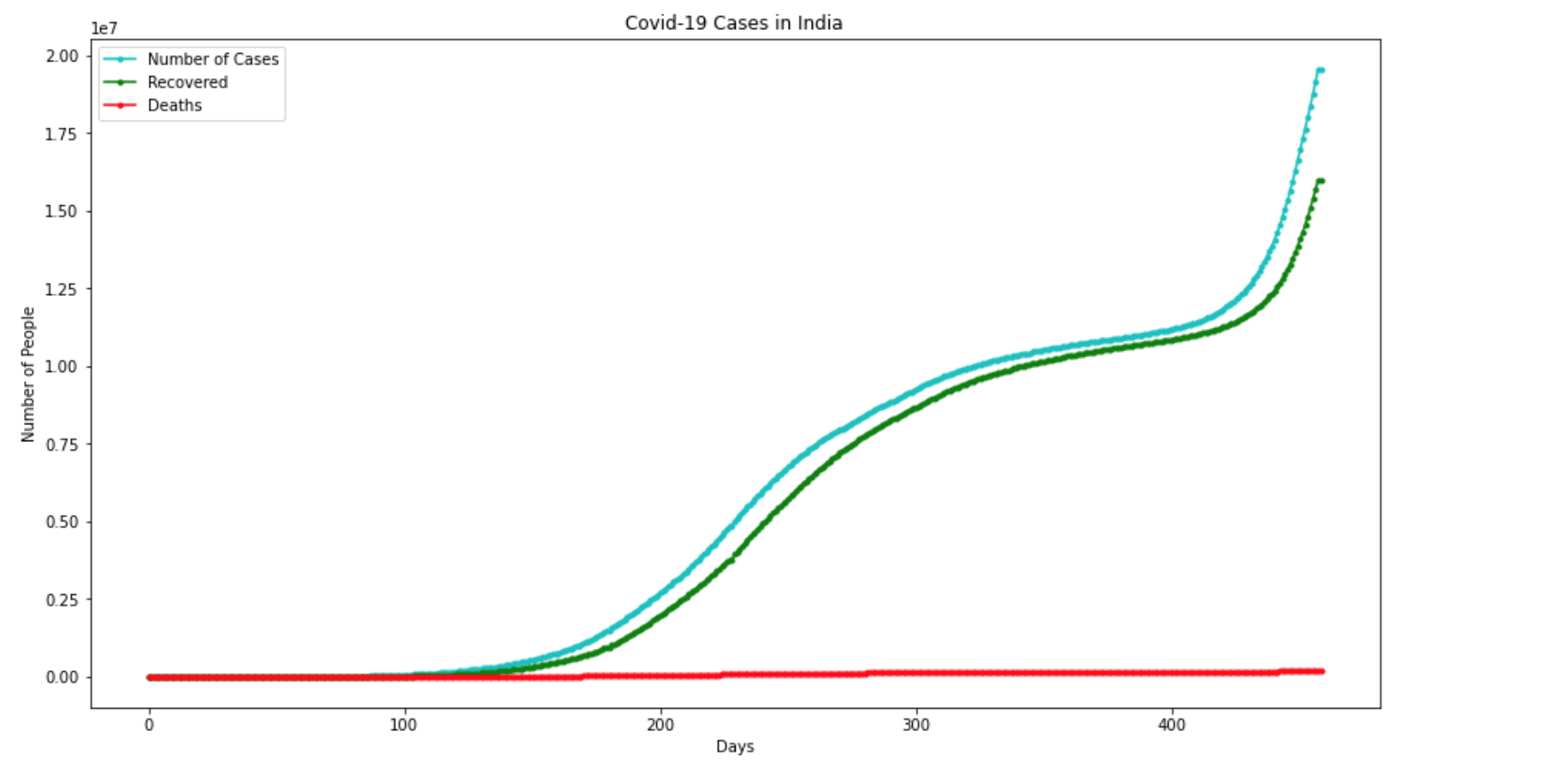 COVID-19 Analysis In India