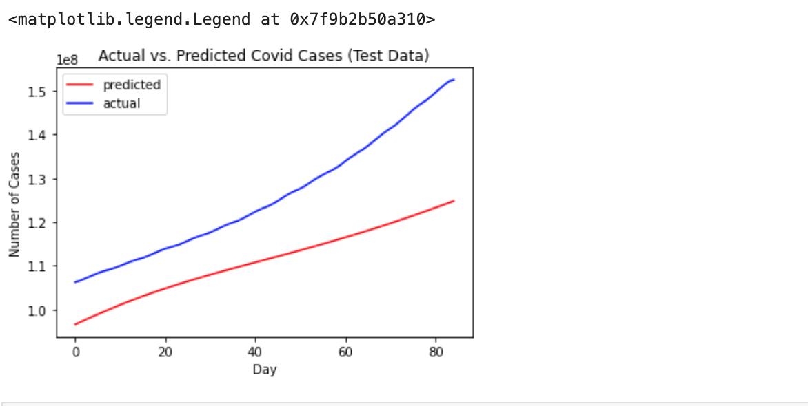 Actual vs Predicted Covid Cases(Test Data)