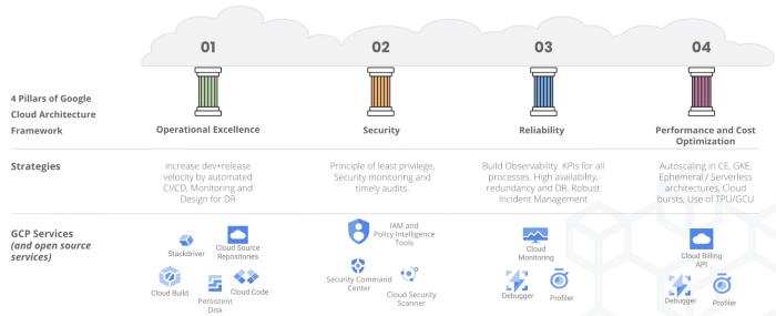 Building Modern Data Platforms on GCP